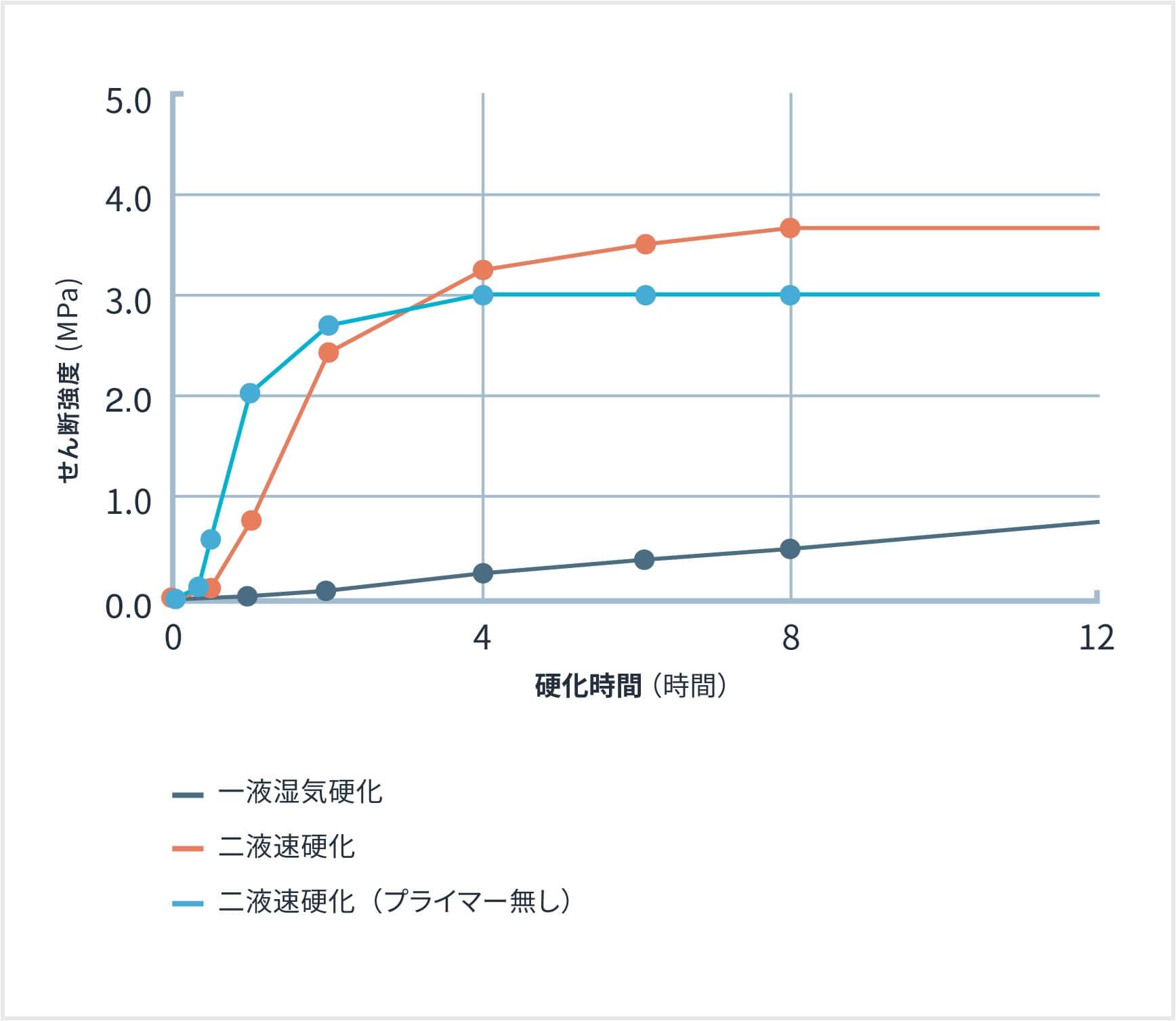 せん断硬化速度(20℃65%RH条件下)