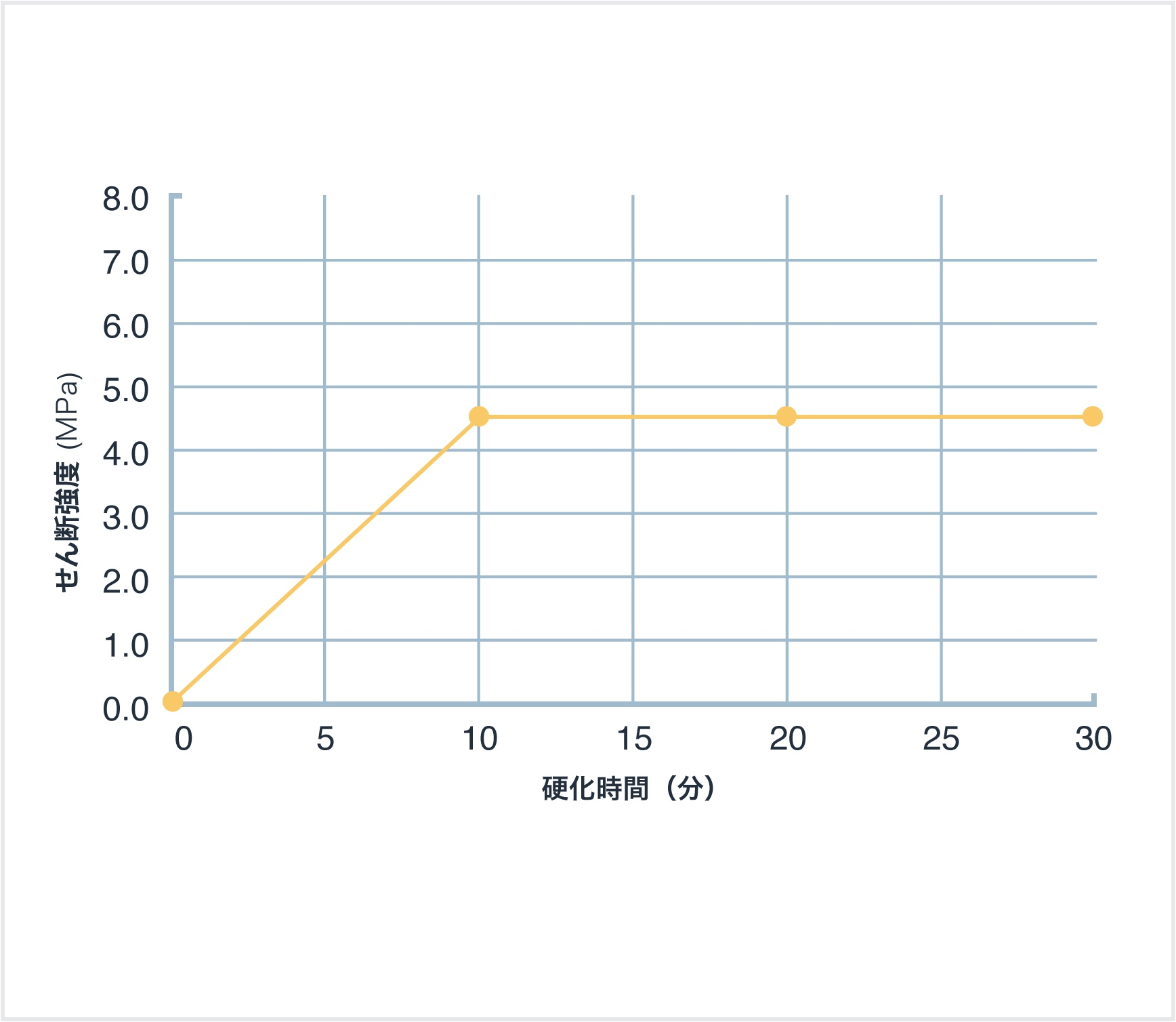 せん断硬化速度(80℃加熱)